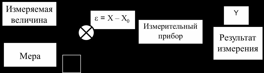 Дифференциальный метод
