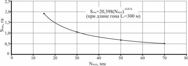 Графическая зависимость функциональной связи для ДДА-100МА