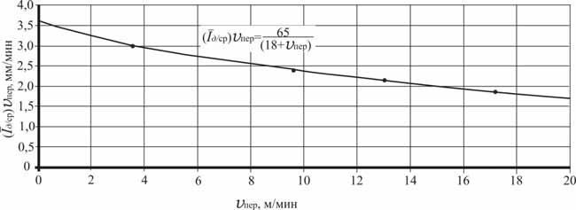 График изменения интенсивности искусственного дождя в зависимости от скорости перемещения дождевальной машины ДДА-100МА в процессе полива
