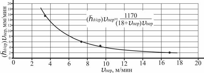 График изменения слоя искусственного дождя от скорости движения дождевальной машины ДДА-100МА в процессе полива