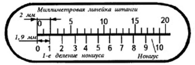 Метод совпадений (или метод «нониуса»)
