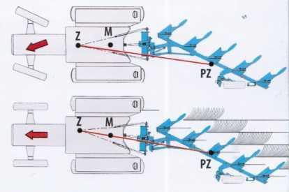 Настройка ширины захвата первой борозды и установка линии тяги на плуге ЕврОпал