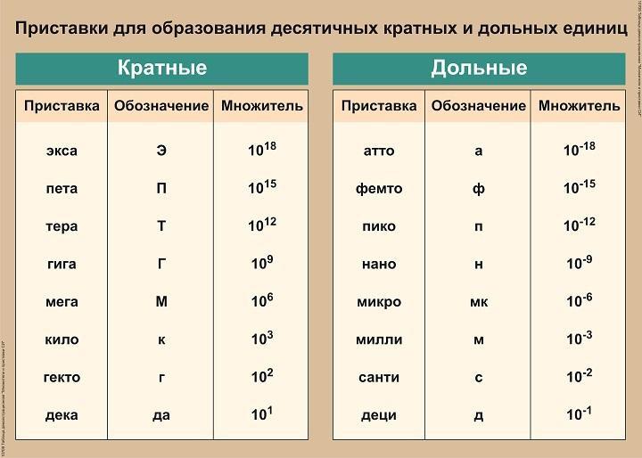 приставки для образования кратных единиц