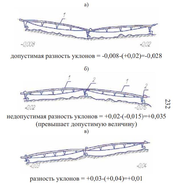 разноуклонное положение секций дождевальных крыльев по рельефу местности