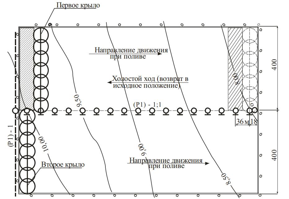 Схема поливного модуля и режима перемещения дождевальных крыльев ДМ «Ока»