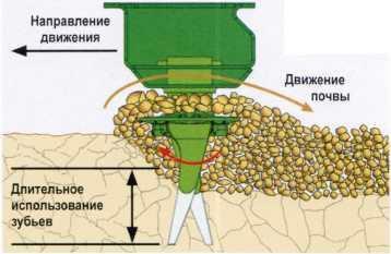 Схема работы рабочего органа