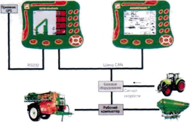 Схема работы системы GPS-Switch фирмы «Amazone»