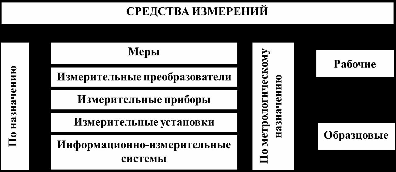 СРЕДСТВА ИЗМЕРЕНИЙ ФИЗИЧЕСКИХ ВЕЛИЧИН