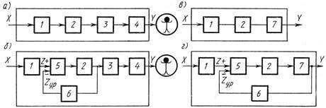 Структурная схема средств измерений