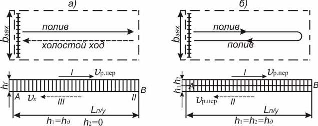 Технологические схемы перемещения ДМ «Кубань-Л»