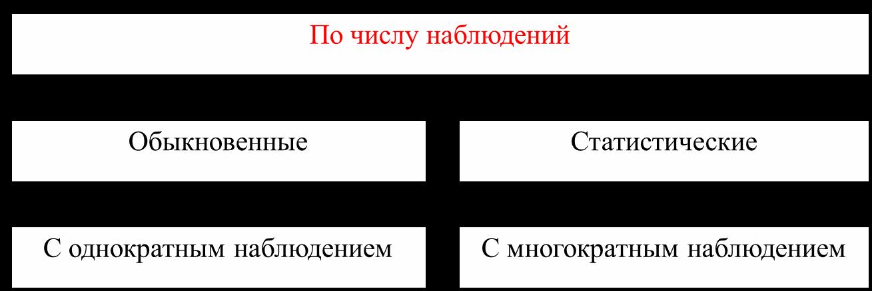 Виды измерений