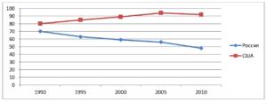 Динамика потребления мясной продукции на душу населения в США и РФ, %