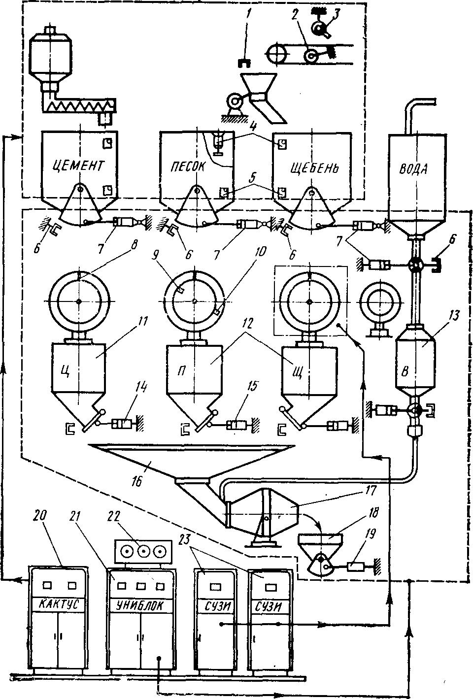 автоматическое управление бетоносмесительной установки (БСУ) на базе системы «АКА-бетон»