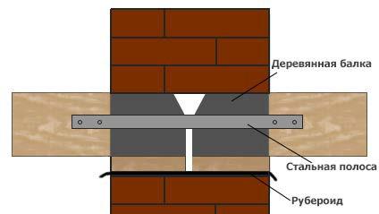 балки перекрытия в стене