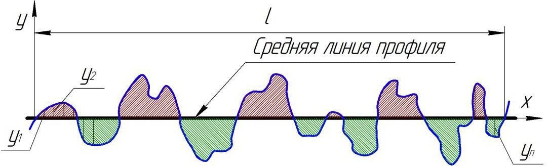 Центральная линия профиля