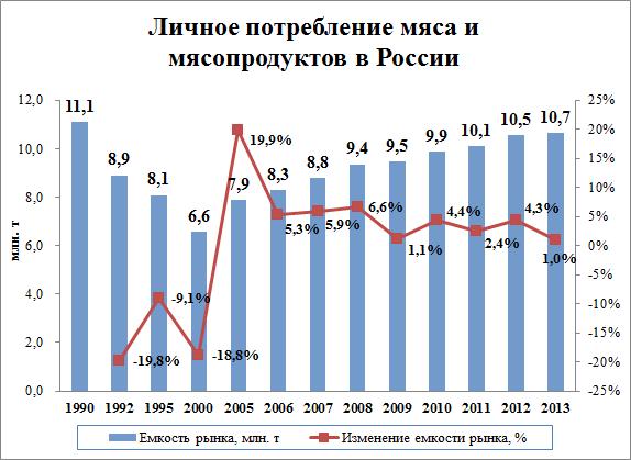 Динамика потребления мясопродуктов в РФ