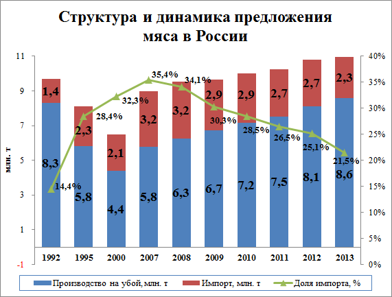 Динамика производства мясопродуктов в РФ