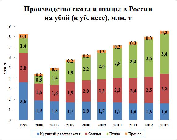 Динамика производства свинины, крупного рогатого скота и птицы в РФ