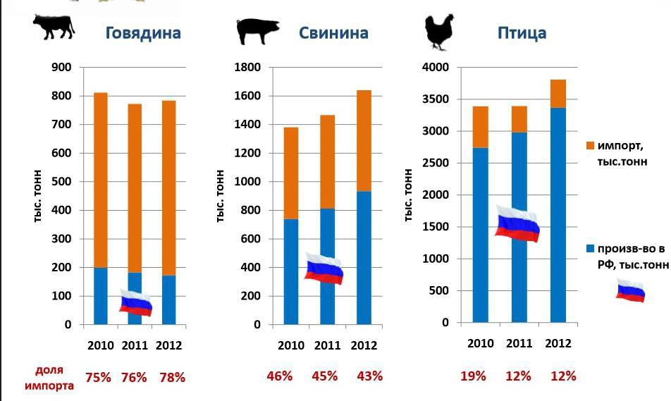 Доля импорта мяса в РФ