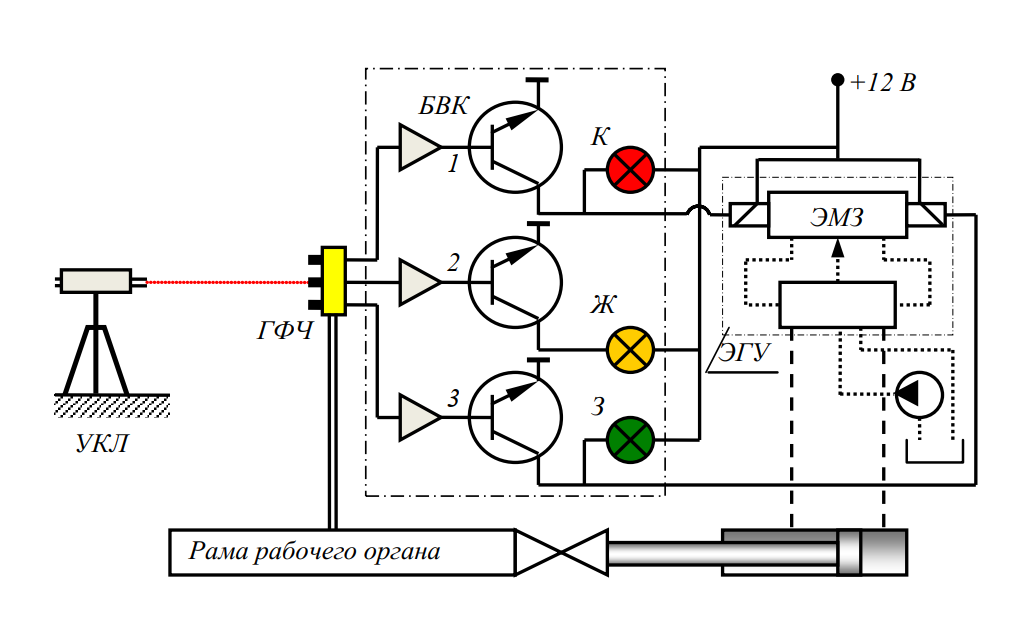 Функциональная схема работы ЛСАР