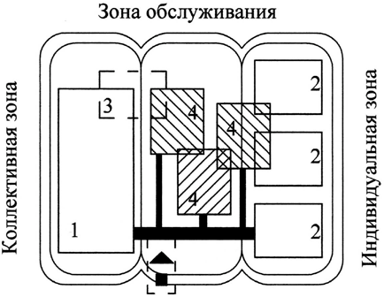 функциональное зонирование квартиры