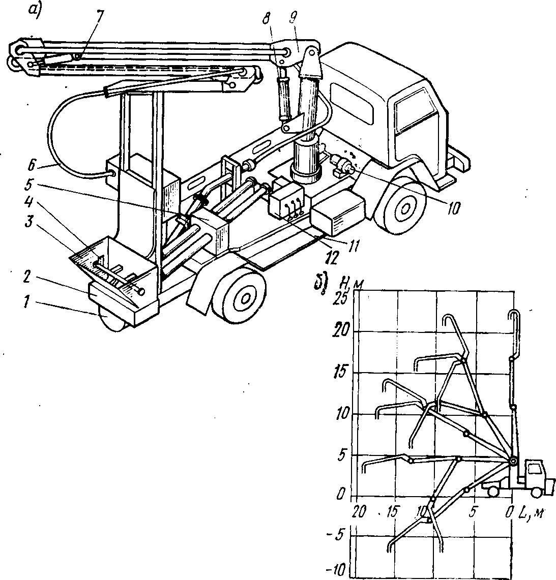 Гидравлический бетононасос с распределительной стрелой на шасси автомобиля