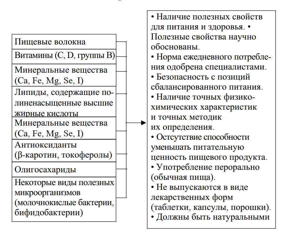 группы функциональных ингредиентов и требования к ним