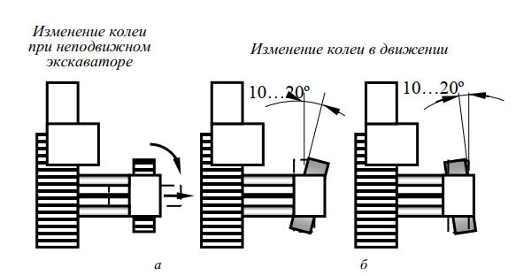 изменение расстояния между гусеницами каналоочистителя МР-15