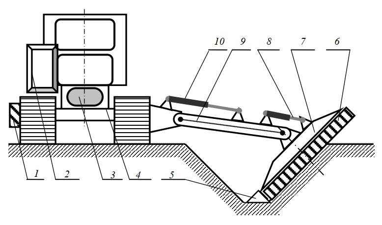 Каналоочиститель с фрезой, имеющей ось вращения, перпендикулярную откосу