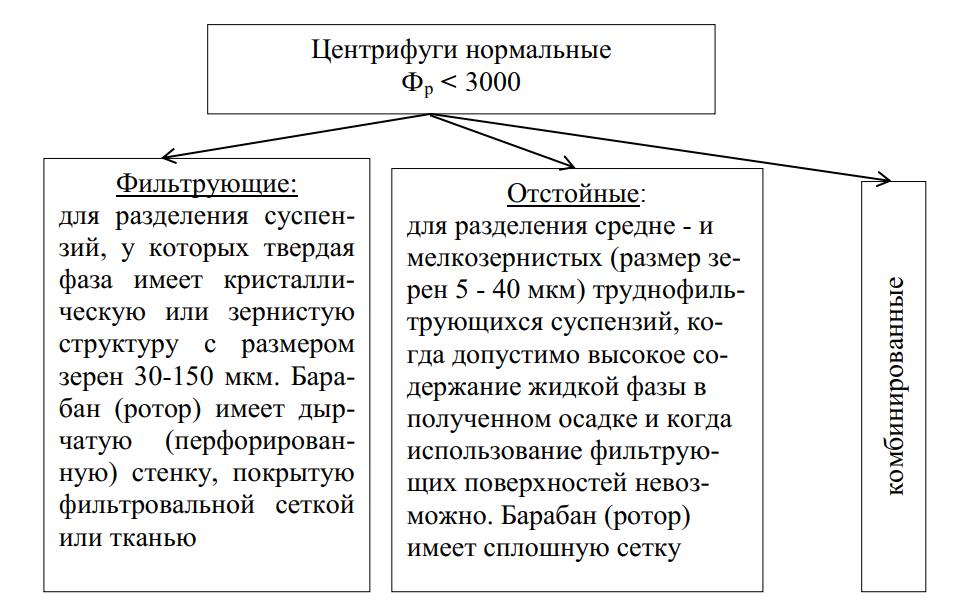 Классификация центрифуг по принципу действия