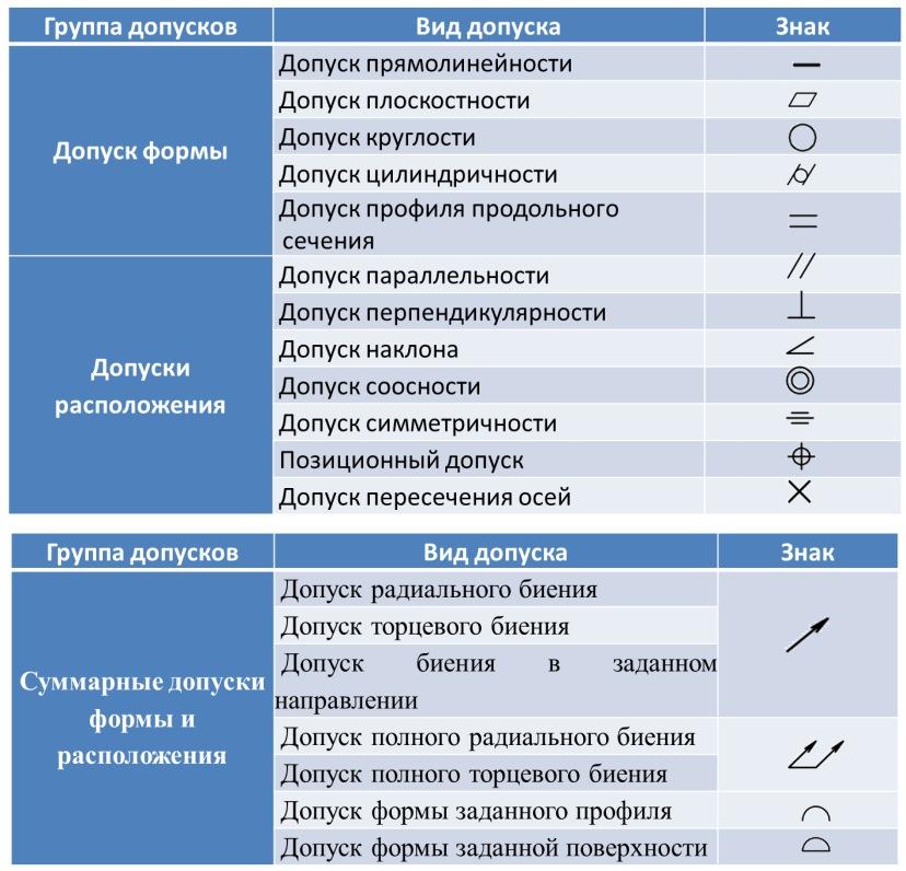 Классификация допусков формы и расположения по ГОСТ 24642–81