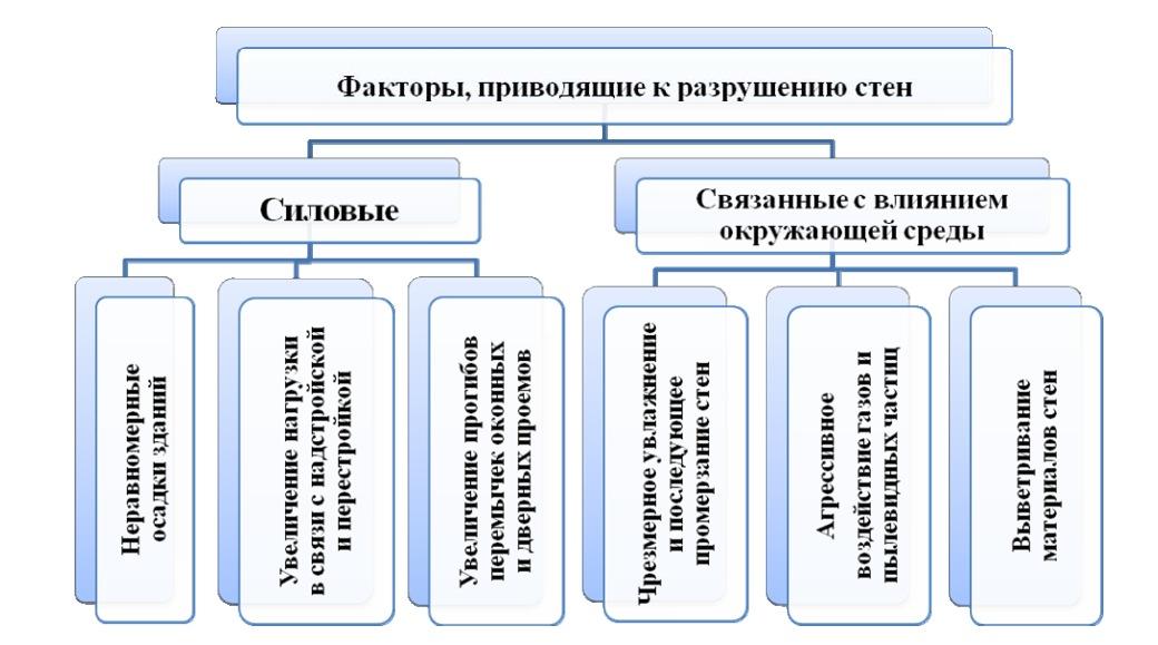 Классификация факторов, приводящих к разрушению стен