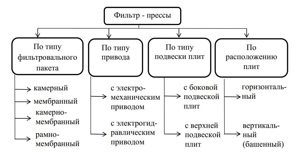 Классификация фильтр-прессов