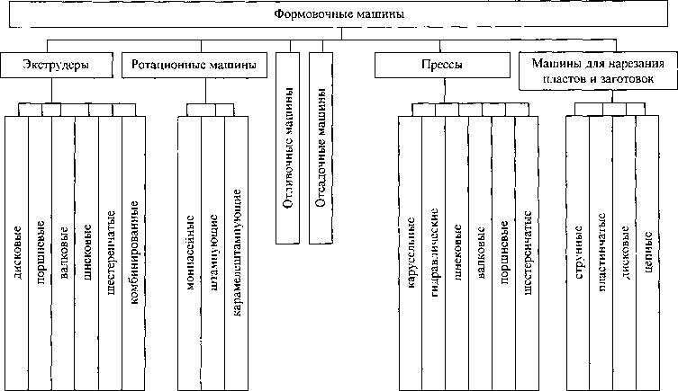 Классификация формующих машин
