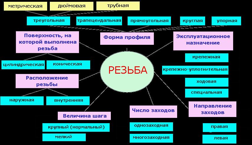 Классификация и параметры резьбы