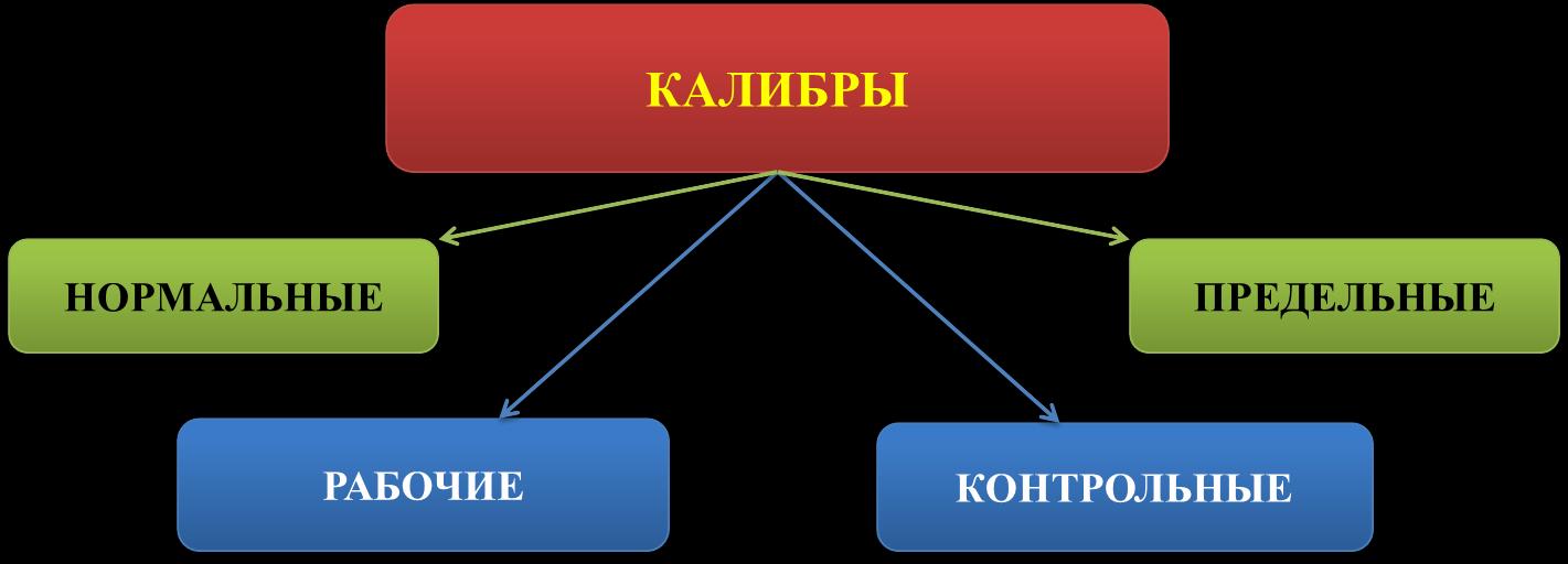Классификация калибров