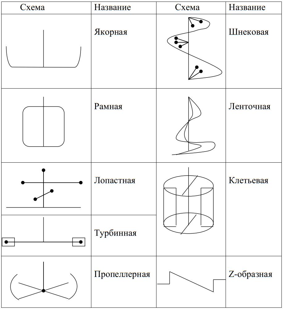 Классификация мешалок по конструктивным признакам