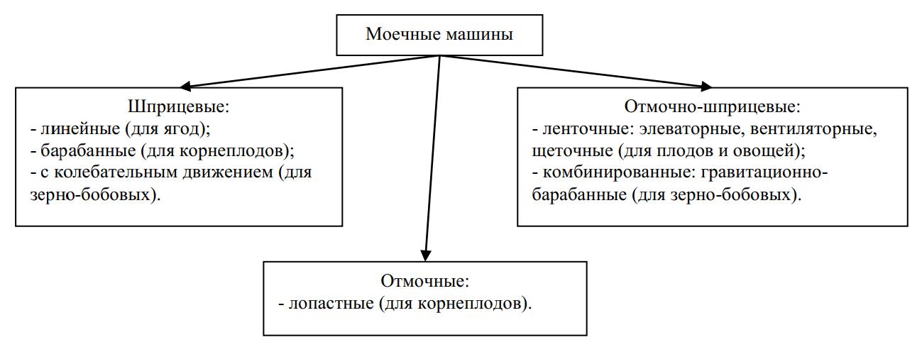 Классификация моечных машин