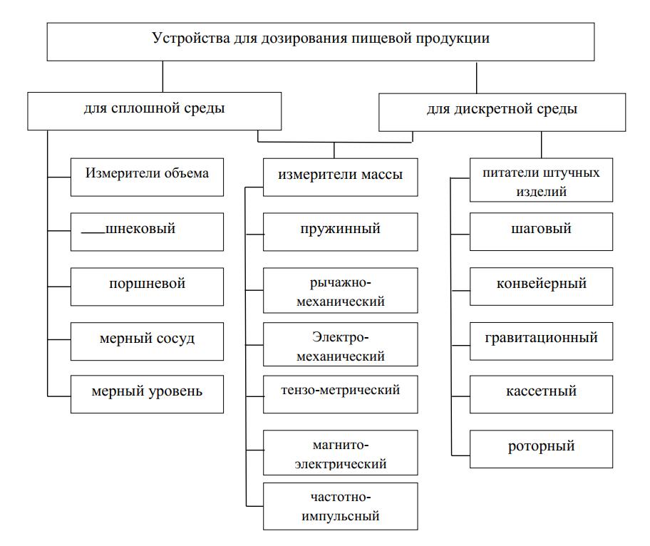 Классификация оборудования для дозирования пищевой продукции и изделий
