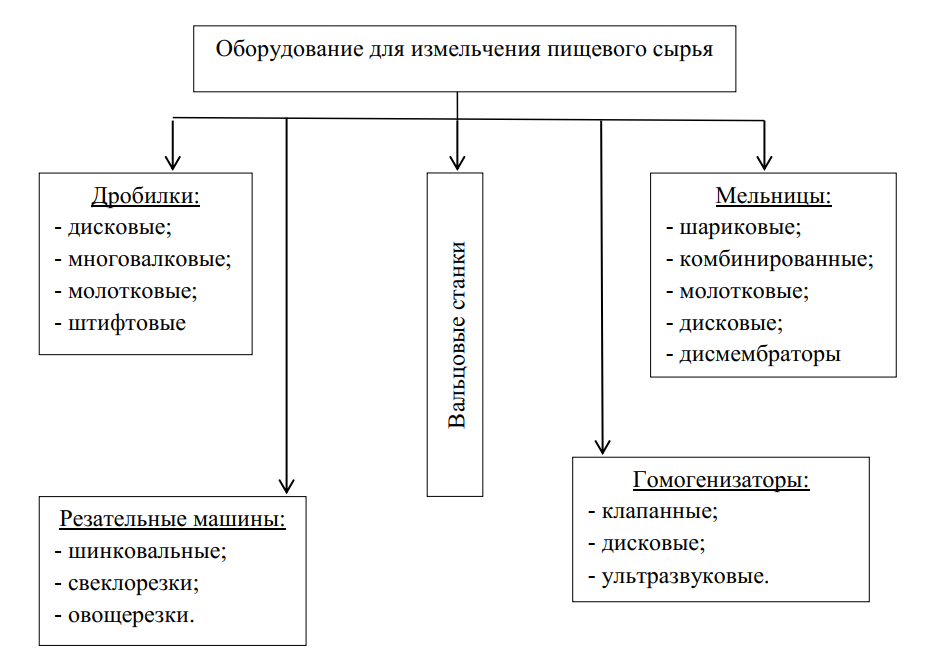 Классификация оборудования для механической переработки сырья и полуфабрикатов разделением