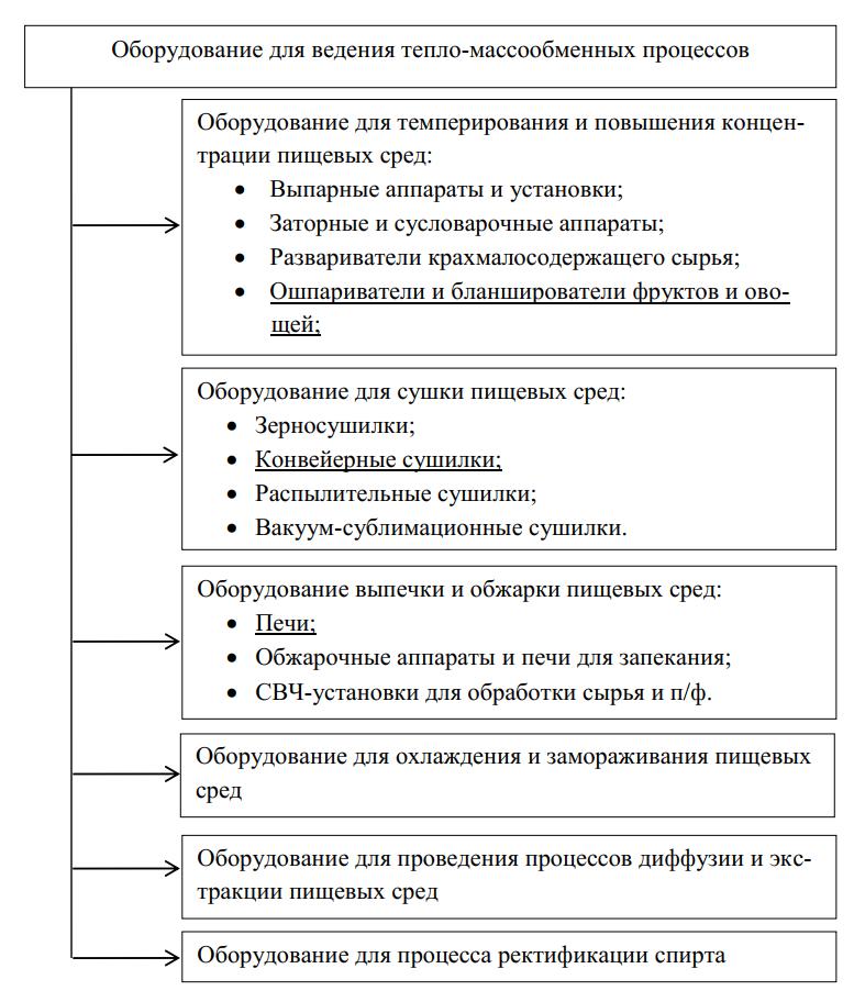 Классификация оборудования для проведения тепло- и массообменных процессов