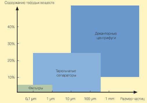 Классификация оборудования для разделения неоднородных частиц