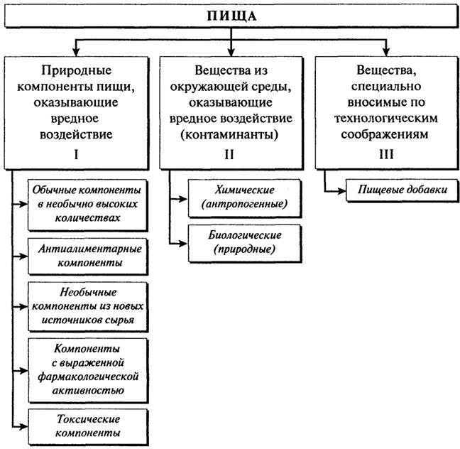 Классификация посторонних и вредных веществ пищи