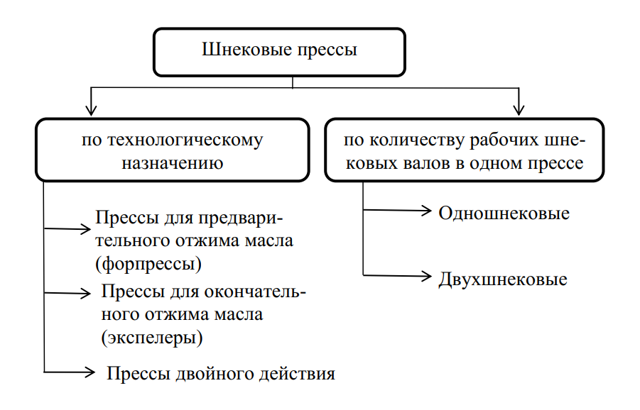 Классификация шнековых прессов