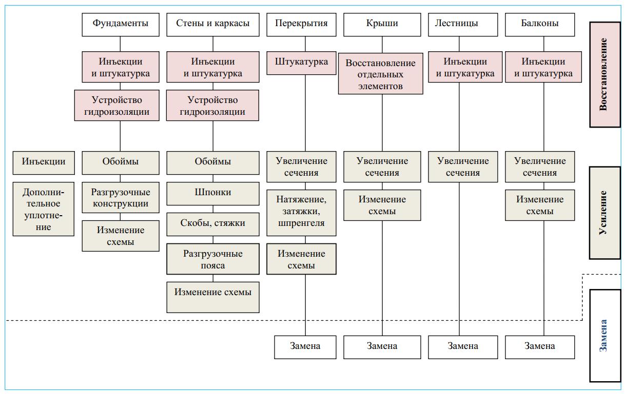 Классификация типовых решений ремонта конструкций зданий