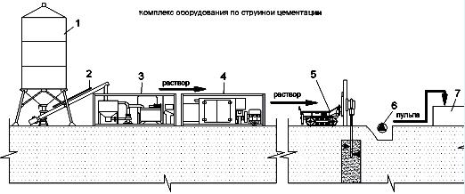 Комплекс оборудования для выполнения струйной цементации