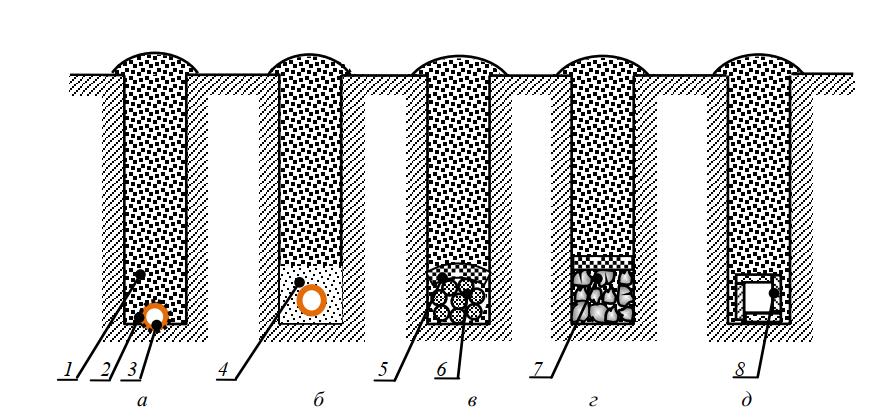 Конструкции траншейных дрен