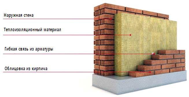 Конструкция наружной стены с облицовкой кирпичом