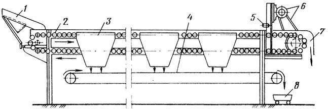 Конвейер инспекционный роликовый Т1-КТ2В