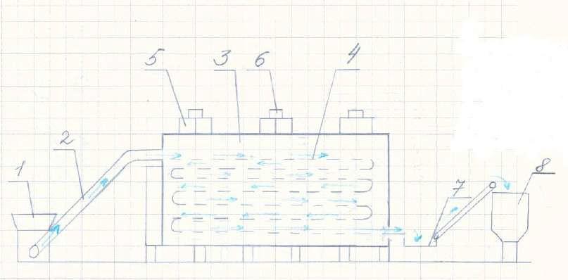 Конвейерная сушилка для макарон БИД схема